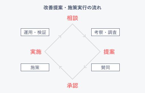 改善提案・施策実行の流れ 相談→提案→承認→実施