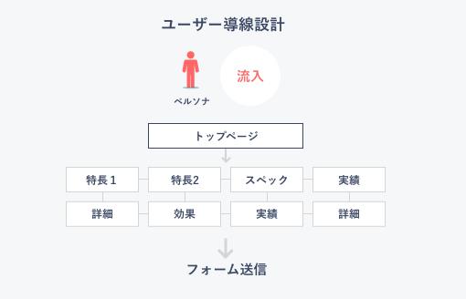 ユーザー導線設計 流入